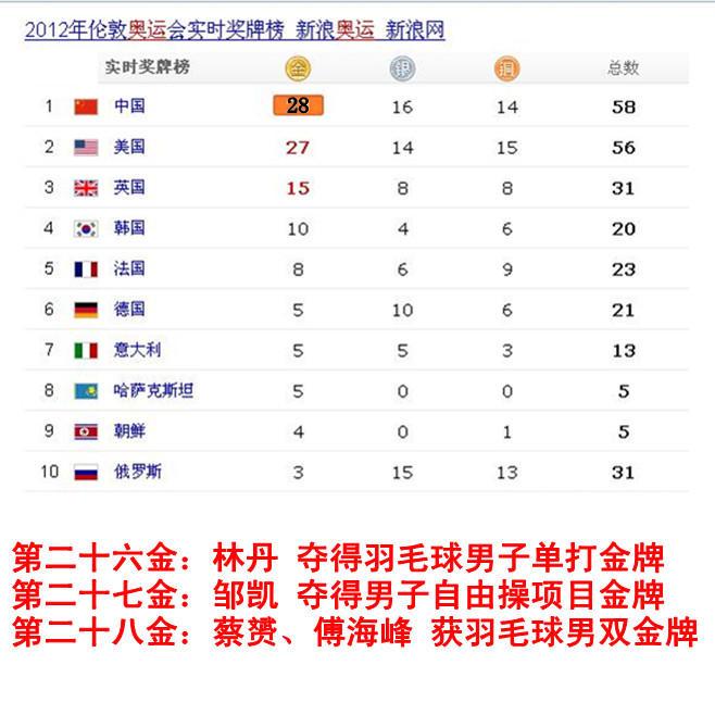 0奥运会金牌榜_